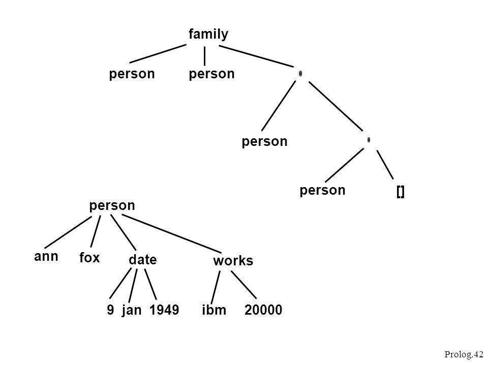 family person person person person [] person ann fox date works 9 jan 1949 ibm 20000